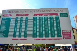 табло на одном из рынков Гаваны